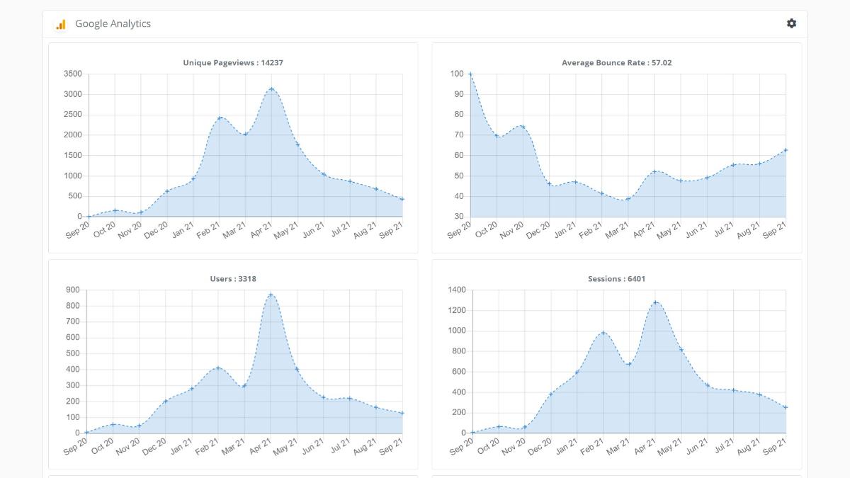 Google Analytics Metrics  Now Live : Open Makers : MicahIverson